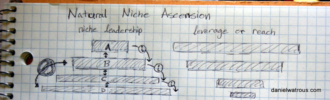 The ABCs of natural niche ascension