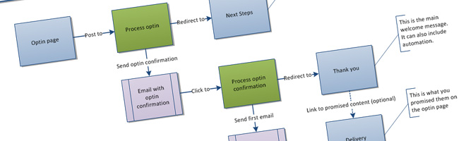 How to Structure an Email Optin Process